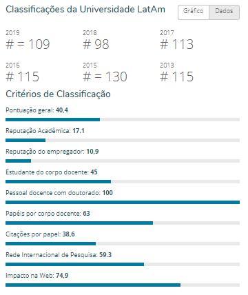 ufpb dados - RANKING: Universidades paraibanas se destacam entre as melhores instituições de ensino da América Latina