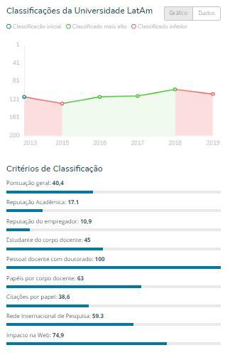 ufpb gráfico - RANKING: Universidades paraibanas se destacam entre as melhores instituições de ensino da América Latina
