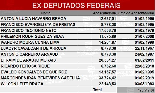 4d734548 556e 4443 865f 49329e05d3cf - LUPA DO POLÊMICA: Conheça quem são e quanto ganham os ex-deputados paraibanos  aposentados pela Câmara