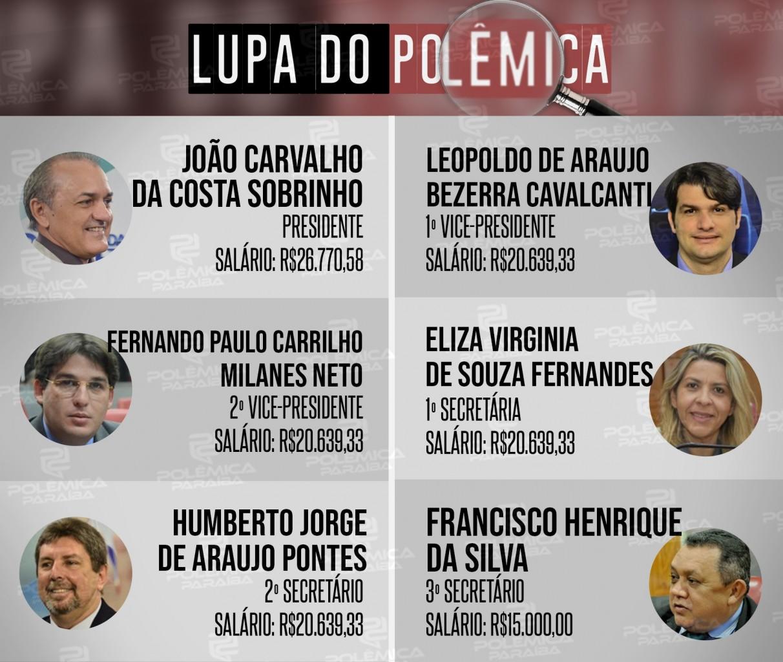 Lupa 11 Info - LUPA DO POLÊMICA: Conheça quanto custam os vereadores da Câmara Municipal de João Pessoa - VEJA TABELA