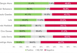 VAZA-JATO: popularidade de Sérgio Moro aumenta em meio a vazamentos de conversas, mostra pesquisa
