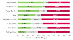 Schermata 2019 08 02 alle 08.31.04 628x348 300x166 - VAZA-JATO: popularidade de Sérgio Moro aumenta em meio a vazamentos de conversas, mostra pesquisa