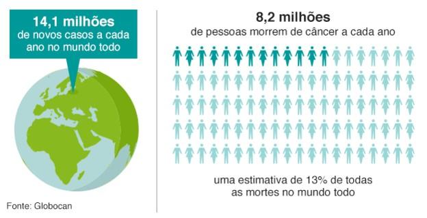 160204140208 1 cancer deaths 624 portuguese - Câncer supera doenças cardíacas como principal causa de morte