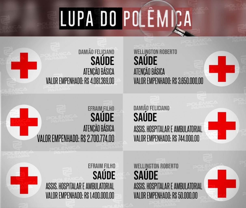 Lupa 17 Info - LUPA DO POLÊMICA: Conheça as áreas beneficiadas pelas emendas parlamentares dos deputados federais paraibanos em 2019