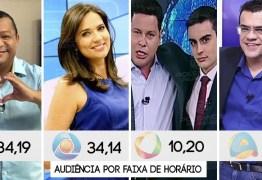 IBOPE TV MANHÃ: Duas emissoras dizem que são primeiro lugar em audiência? – ENTENDA PORQUE ESTÃO CERTAS