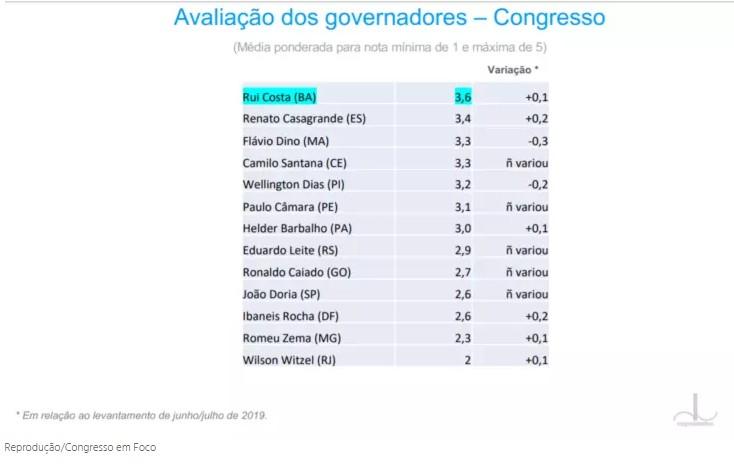 Capturar 51 - Rui Costa é o governador mais bem avaliado no Congresso; Witzel é o pior