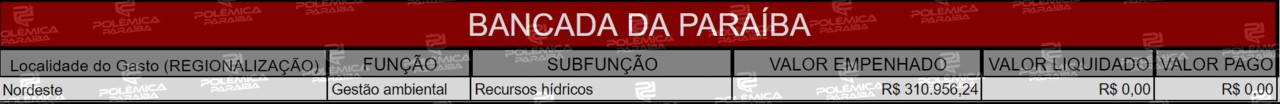 Lupa 19 Tabela Bancada da Paraíba - LUPA DO POLÊMICA: Conheça as emendas destinadas para a Paraíba pelos membros do Senado Federal