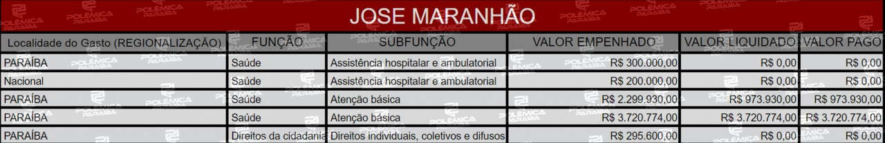 Lupa 19 Tabela José Maranhão - LUPA DO POLÊMICA: Conheça as emendas destinadas para a Paraíba pelos membros do Senado Federal