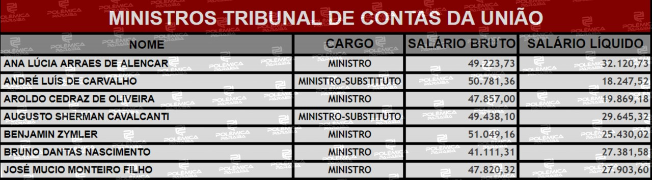 Lupa 20 Tabela 1 - LUPA DO POLÊMICA: Conheça quem são e quanto recebem os ministros responsáveis por fiscalizar as contas do Governo Federal - VEJA TABELA