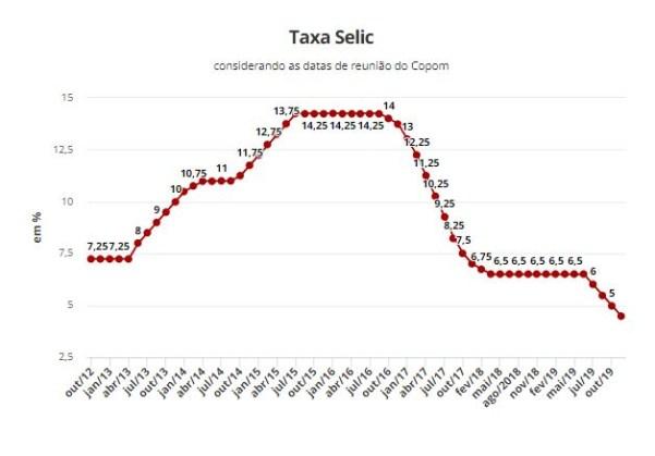 Economia 300x209 - Taxa básica de juros anual, é reduzida de 5% para 4,5% pelo Copom