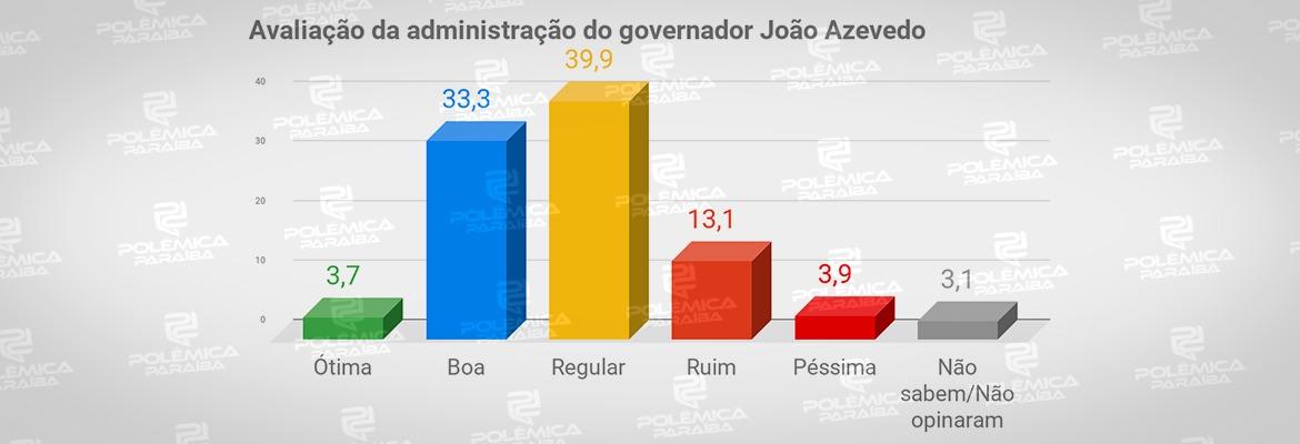 WhatsApp Image 2019 12 03 at 15.35.52 - APROVAÇÃO DE GOVERNO: Pesquisa PBAgora/Datavox mostra índice de satisfação governo de João Azevedo
