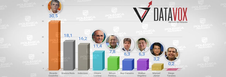 montagem646 - PESQUISA DATAVOX/PBAGORA: Ricardo, Cícero e Nilvan lideram intenção de voto para prefeito de João Pessoa em 2020