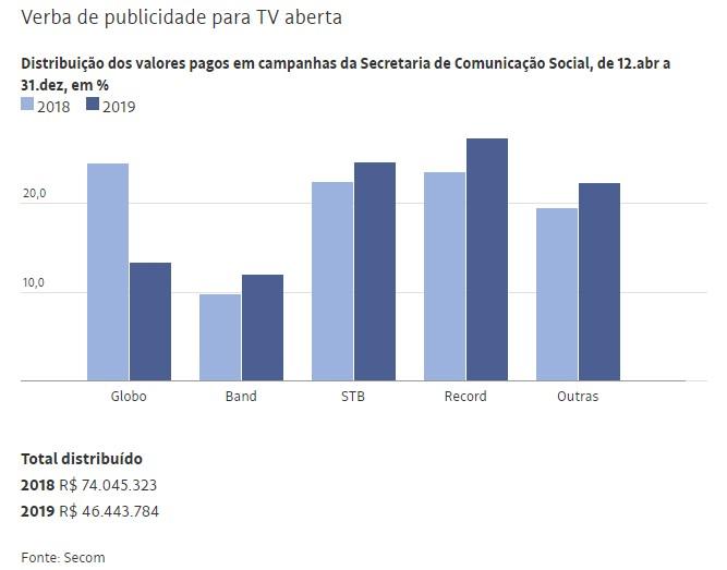 Verba Bolsonaro Secom - Chefe da Secom recebe dinheiro de emissoras e agências contratadas pelo governo Bolsonaro