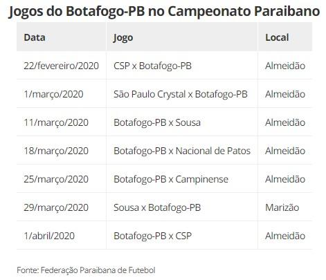 JOGOS BOTAFOGO - FPF modifica tabela do Campeonato Paraibano com jogos do Botafogo