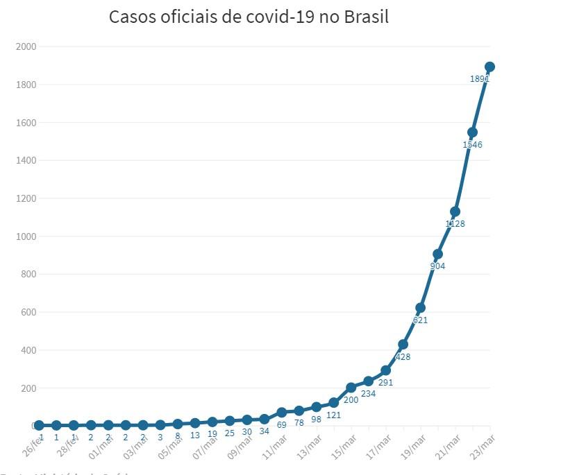 Capturar 58 - Coronavírus: sobe para 34 o nº de mortos no Brasil; 1.891 casos confirmados