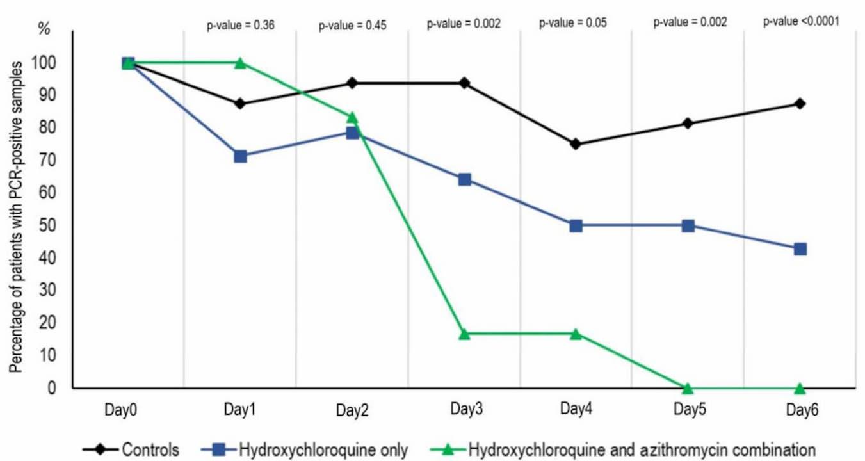 Hydroxychloroquine final DOI IJAA 24 1038x553 1 - Remédio usado contra a malária será testado para tratar coronavírus - ENTENDA