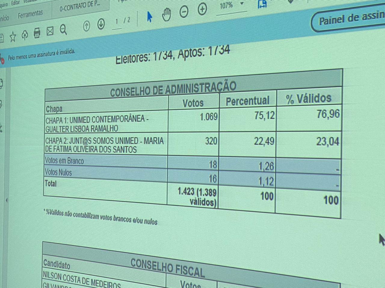 WhatsApp Image 2020 03 28 at 17.22.11 - ELEIÇÕES UNIMED: Chapa vencedora teve mais que triplo de votos que concorrente - VEJA VOTOS