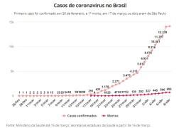 AVANÇO DA COVID-19: Nº de mortes sobe para 691 no Brasil; casos passam de 14 mil