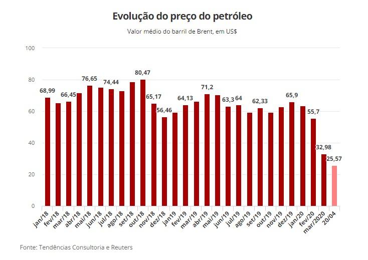 Capturarf 5 - Preço do petróleo Brent cai ao menor nível desde 2001