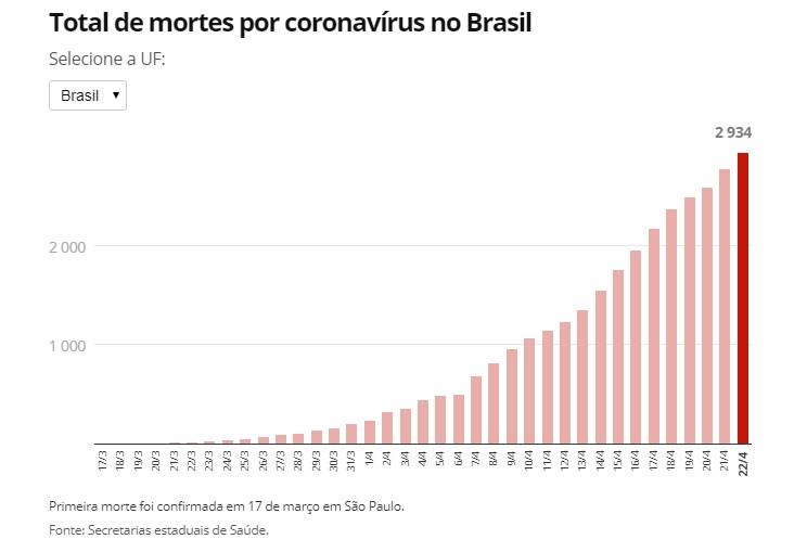 Capturarl 6 - 46 MIL CASOS CONFIRMADOS: Brasil tem 2.934 mortes pela Covid-19
