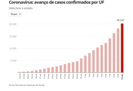1.090 MORTOS: Casos de coronavírus no Brasil passam de 20 mil, mostram dados das secretarias estaduais