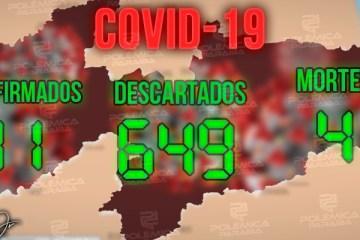 Paraíba registra mais cinco casos de coronavírus e chega a 41 número de infectados por Covid-19