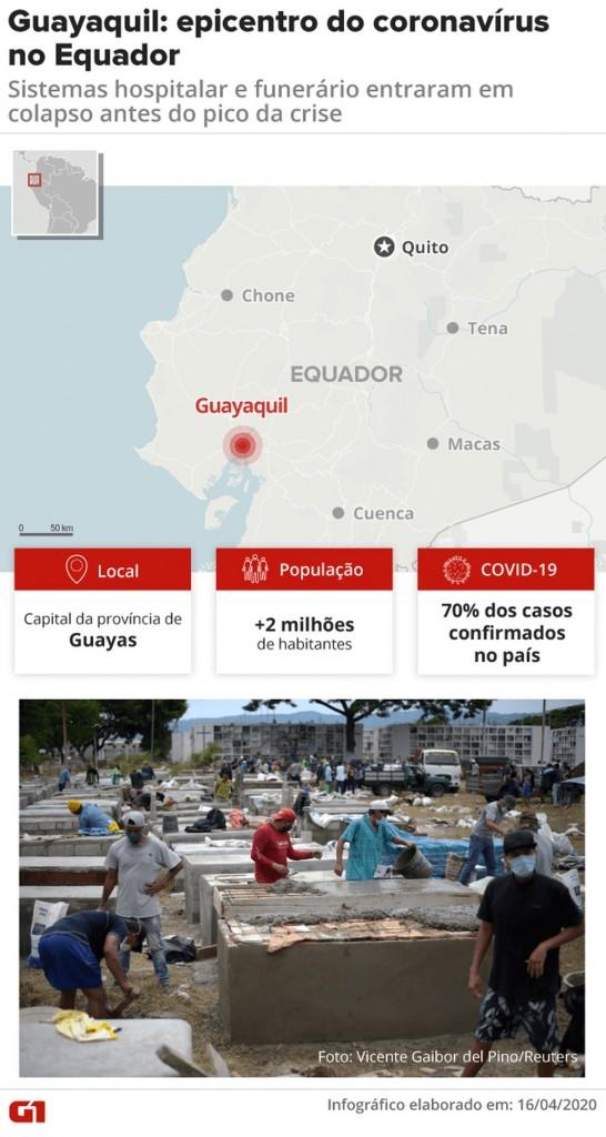 arte guayaquil - Província mais atingida no Equador tem 6,7 mil mortes em 15 dias