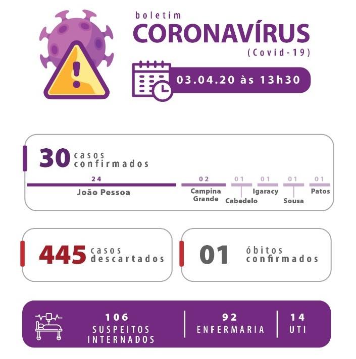 coronavirus - MAIS UM: Paraíba registra o 30º caso confirmado de Coronavírus