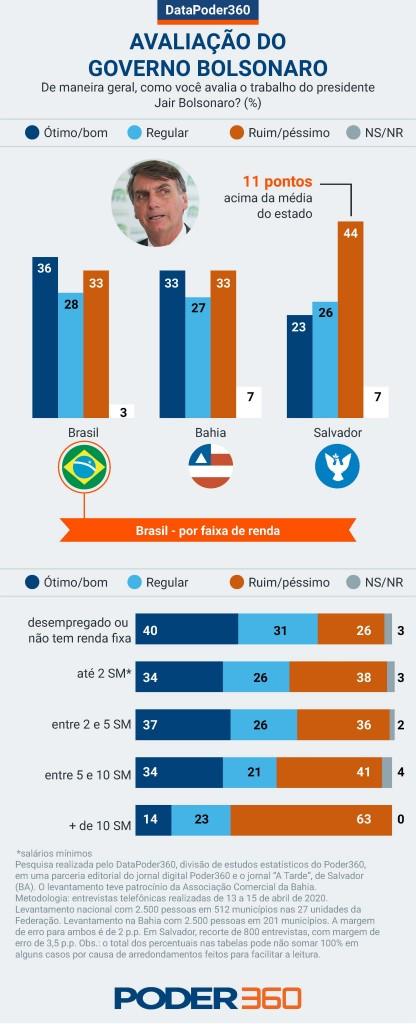 datapoder bahia Bolsonaro geral - VEJA NÚMEROS: Bolsonaro é bem avaliado entre os mais pobres e perde apoio dos ricos, mostra pesquisa