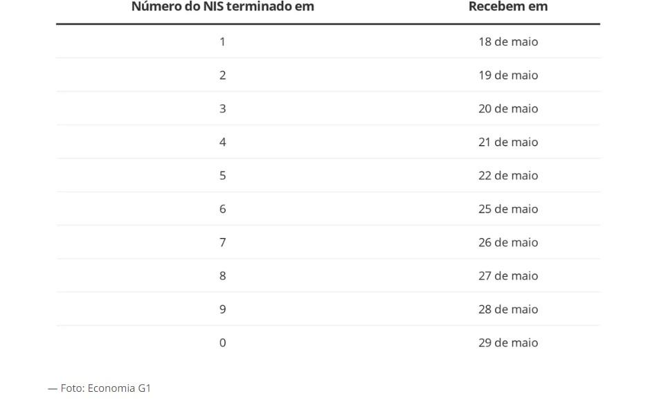 2 2 - Auxílio Emergencial: veja o calendário de pagamento da 1ª parcela para novos aprovados