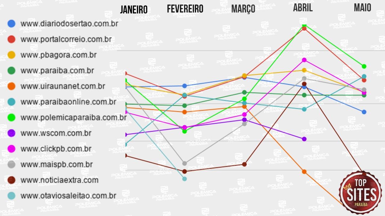 8119bf2d 0de8 4574 ab5e 562cab84114f - TOP SITES MAIO: Confira os sites paraibanos de jornalismo mais acessados ao longo mês