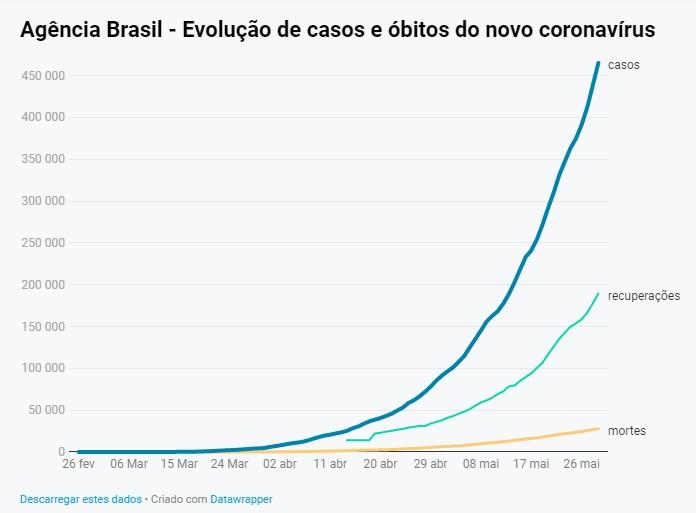 CapturarJJ 1 - COVID-19: Brasil chega a 465,1 mil casos e 27,8 mil mortes