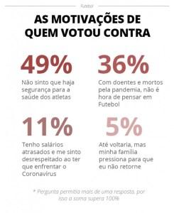 info 3 245x300 - Pesquisa mostra que 68% dos jogadores querem a volta do futebol no Brasil