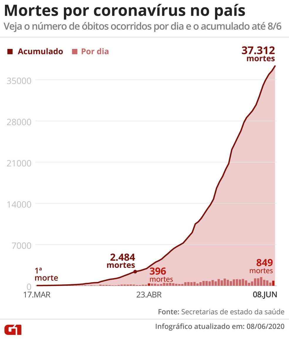 08 jun casos mortes coronavirus - Brasil tem 37.359 mortes por Covid-19, aponta consórcio de veículos de imprensa