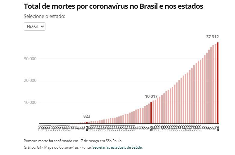 Capturart 2 - Brasil tem 37.359 mortes por Covid-19, aponta consórcio de veículos de imprensa