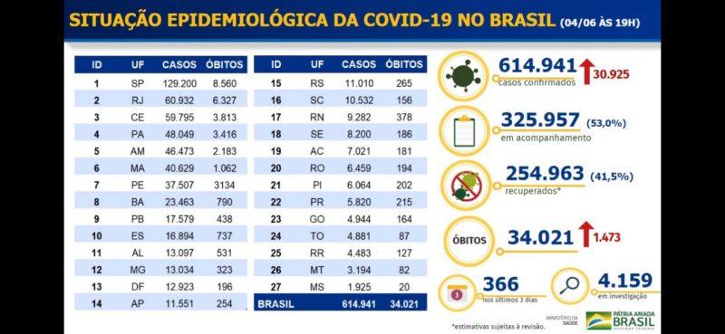 WhatsApp Image 2020 06 04 at 22.04.25 800x369 1 - Paraíba já é o 9º estado com mais pessoas infectadas no país
