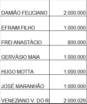 WhatsApp Image 2020 06 25 at 20.49.08 1 - CORONAVÍRUS: Ministério da Saúde libera R$ 8,8 milhões em emendas parlamentares para hospitais da Paraíba