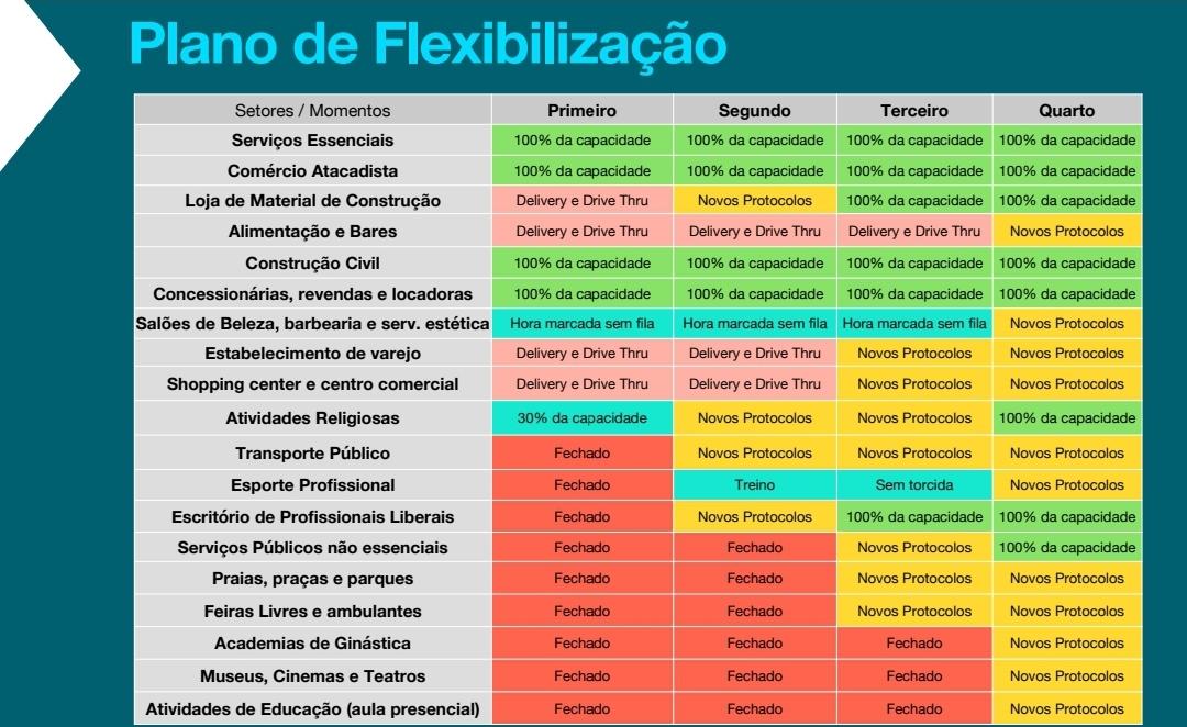 plano flexibilização - Prefeitura de João Pessoa anuncia que comércio, shoppings e praia continuarão fechados e cidade permanece sem transporte público