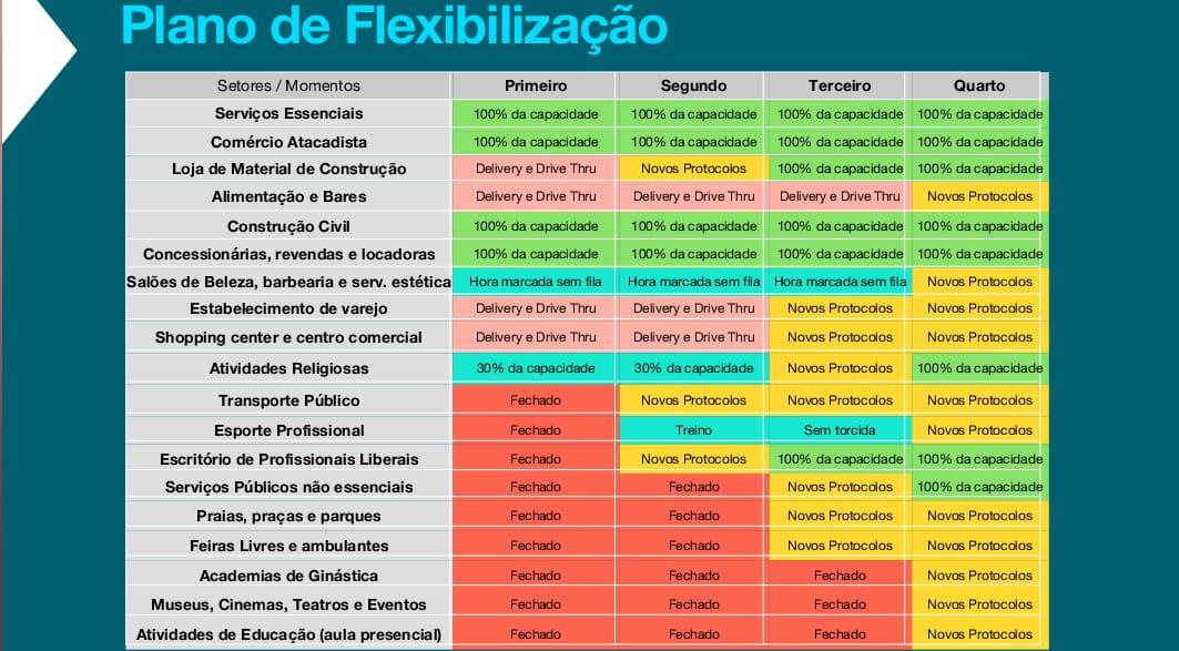 plano - FLEXIBILIZAÇÃO: Futebol, lojas de material de construção e escritórios retornam nesta segunda-feira, em João Pessoa