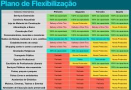 FLEXIBILIZAÇÃO: Futebol, lojas de material de construção e escritórios retornam nesta segunda-feira, em João Pessoa