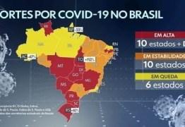 Paraíba foi o estado nordestino que apresentou a maior alta no número de mortes por covid-19 na última semana
