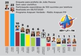 ELEIÇÕES 2020: Ricardo Coutinho vence enquete da Arapuan FM para a PMJP – VEJA OS NÚMEROS