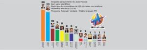 GRAFICO ARAPUAN 300x103 - ELEIÇÕES 2020: Ricardo Coutinho vence enquete da Arapuan FM para a PMJP - VEJA OS NÚMEROS