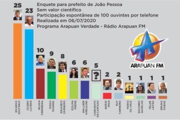 GRAFICO ARAPUAN - ELEIÇÕES 2020: Ricardo Coutinho vence enquete da Arapuan FM para a PMJP - VEJA OS NÚMEROS