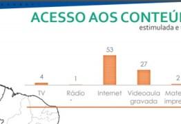 Pesquisa Datafolha aponta que 61% dos alunos das redes públicas da região Nordeste recebem algum tipo de atividade não presencial durante a pandemia