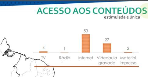 image002 - Pesquisa Datafolha aponta que 61% dos alunos das redes públicas da região Nordeste recebem algum tipo de atividade não presencial durante a pandemia