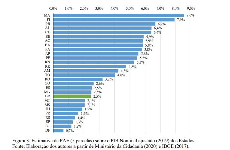 estimativa PIB PARAÍBA - Estudo da UFPE aponta que impacto do Auxílio Emergencial no PIB da Paraíba é de 6,7%