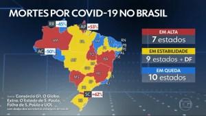 mortes coronavirus 300x169 - COVID-19: Número de mortes na Paraíba segue em queda no mês de agosto
