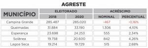 AGRESTE 300x97 - QUASE 100 MIL ELEITORES A MAIS: Saiba o tamanho do eleitorado paraibano em 2020 e quais os maiores colégios eleitorais do estado por região
