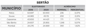 SERTÃO 300x97 - QUASE 100 MIL ELEITORES A MAIS: Saiba o tamanho do eleitorado paraibano em 2020 e quais os maiores colégios eleitorais do estado por região